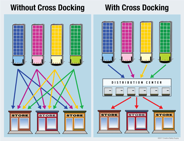 cross-docking-example